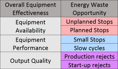 Table-EnergyWasteOpportunities-Manufacturing.png